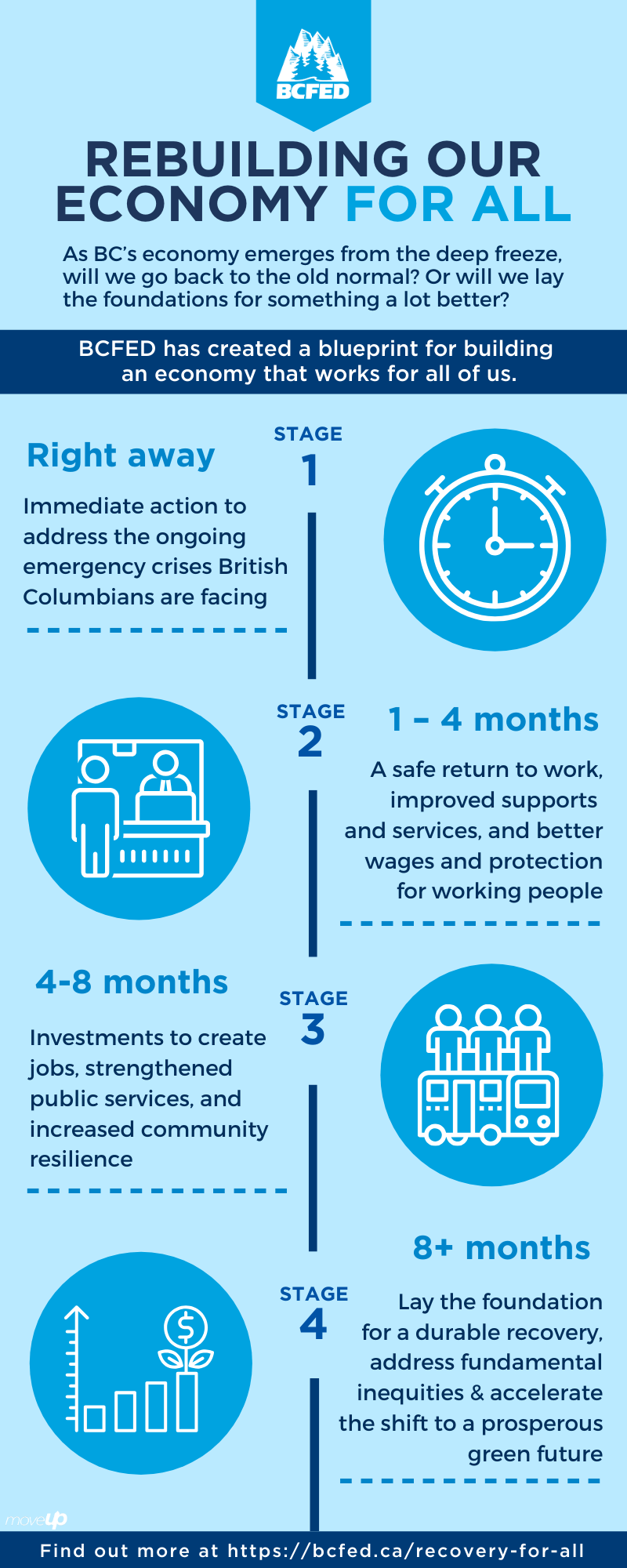 Rebuilding our economy for all: Infographic describing the four phases of recovery listed above